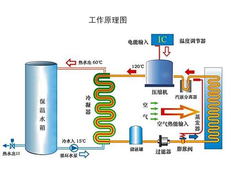 三集一体恒温除湿热泵工作原理及功效
